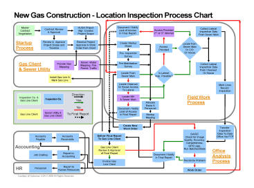 New Construction Cross Bore Prevention Flow Chart